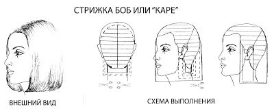 Каре  схемы