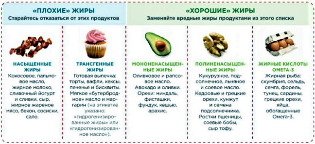 роль жиров в организме: жиры вред или польза